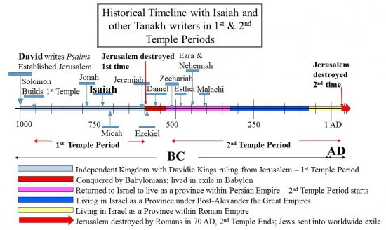 Historical Timeline of Isaiah in Temple Periods