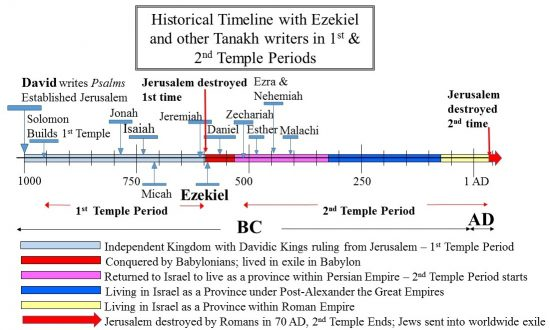 Ezekiel in Historical Timeline of the Temple Periods