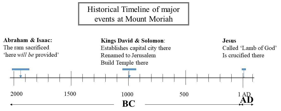 Major historical events at Mount Moriah