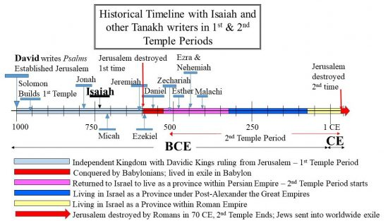Historical TImeline with Isaiah and other writers of Tanakh