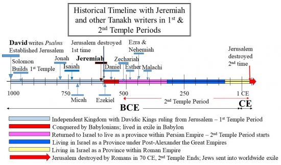 Jeremiah in Historical Timeline with other writers of Tanakh