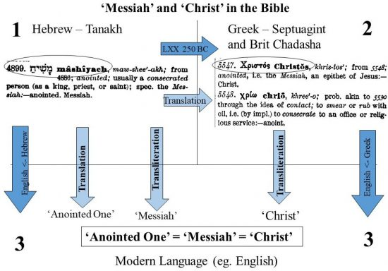 'Messiah' comes from in the Bible